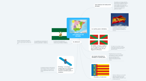 Mind Map: LAS LENGUAS DE ESPAÑA