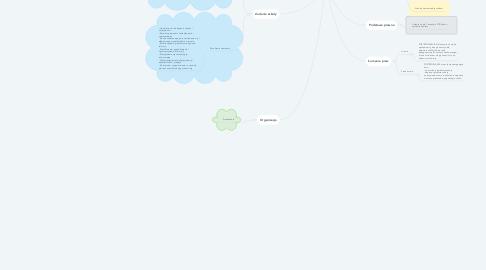 Mind Map: SYSTEM EDUKACJI W POLSCE