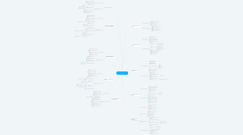 Mind Map: Remote work with Bitrix24 Efficiently