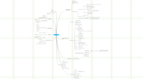 Mind Map: Greek Philosophy