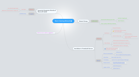 Mind Map: Bear's Gaming Network