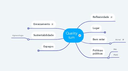 Mind Map: Quality turn