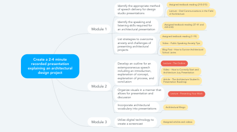 Mind Map: Create a 2-4 minute recorded presentation explaining an architectural design project