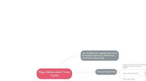 Mind Map: Mapa Mental sobre Tintura Capilar