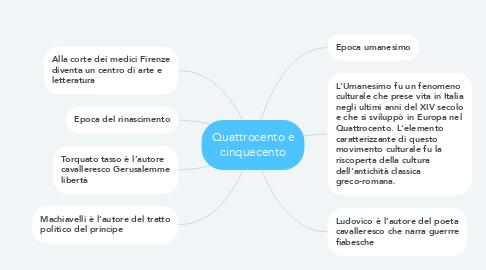 Mind Map: Quattrocento e cinquecento
