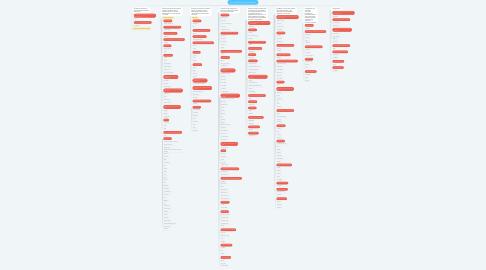 Mind Map: App, software e servizi per la didattica