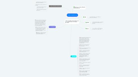 Mind Map: Redes Inalámbricas