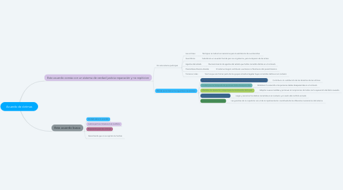 Mind Map: Acuerdo de víctimas