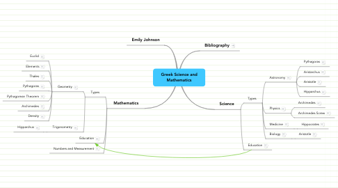 Mind Map: Greek Science and Mathematics
