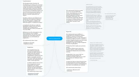 Mind Map: HIPOGLICEMIANTES