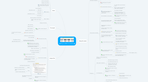 Mind Map: Making an effective analysis