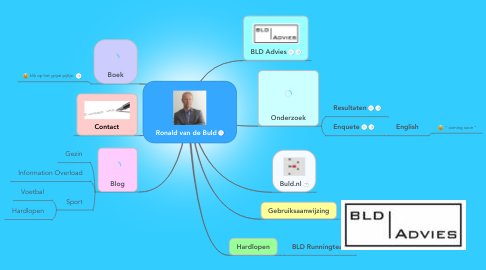 Mind Map: Ronald van de Buld