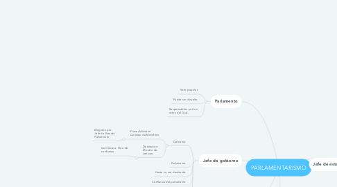 Mind Map: PARLAMENTARISMO