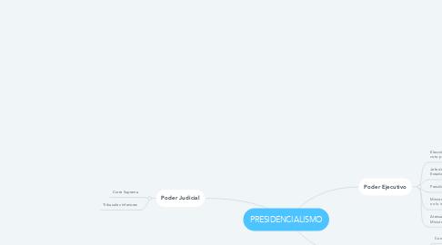 Mind Map: PRESIDENCIALISMO
