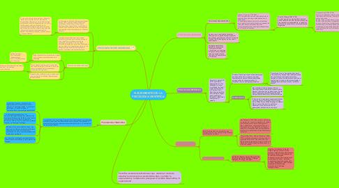 Mind Map: NACIEMIENTO DE LA PSICOLOGIA CIENTIFICA