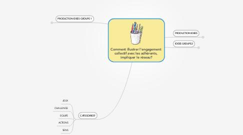 Mind Map: Comment illustrer l'engagement  collectif avec les adhérents,  impliquer le réseau?