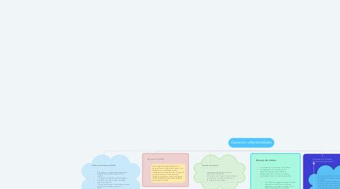 Mind Map: Operación y Mantenibilidad