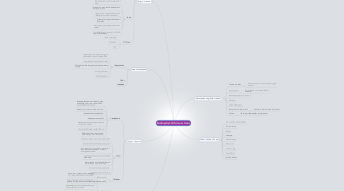 Mind Map: Building High Performance Teams