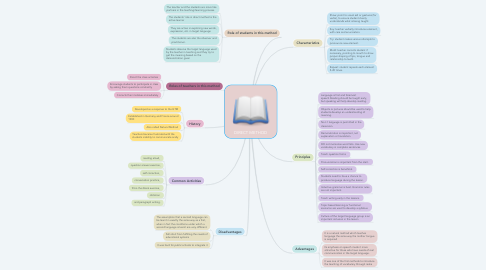 Mind Map: DIRECT METHOD