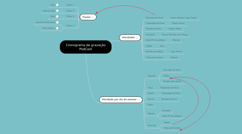 Mind Map: Cronograma de gravação PodCast