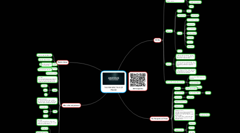 Mind Map: THE PERSPECTIVE OF PRAISE