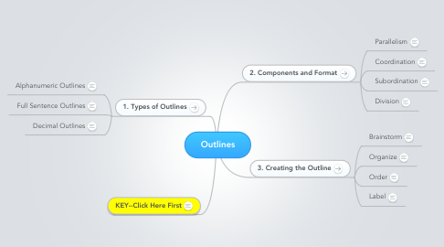 Mind Map: Outlines