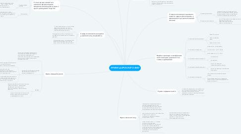 Mind Map: КРИЗИ ДОРОСЛОГО ВІКУ