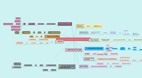 Mind Map: EJEMPLOS DE COMUNIDADES VIRTUALES (Youtube y Joomla)