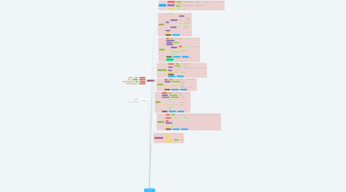 Mind Map: Orgonograma Lab Negritudes