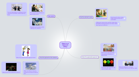 Mind Map: Steps to an Approach (Abby)