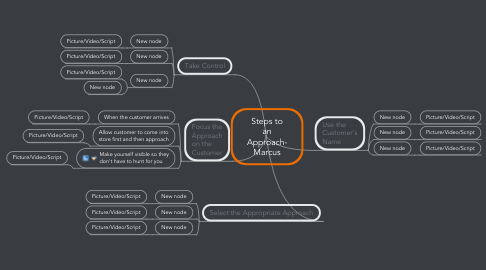 Mind Map: Steps to an Approach- Marcus