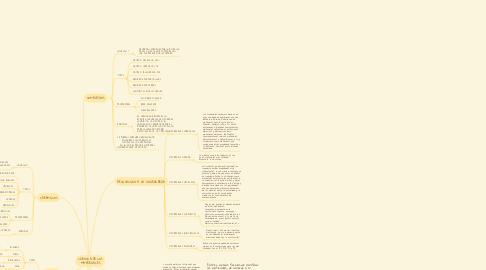 Mind Map: CIENCIA DE LOS MATERIALES