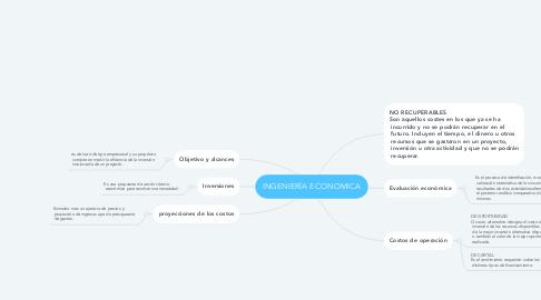 Mind Map: INGENIERÍA ECONOMICA