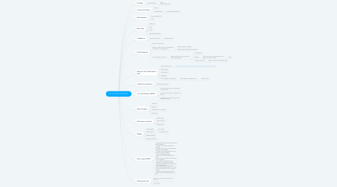 Mind Map: Become Your Own Bank