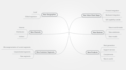 Mind Map: Creative Idea Generator