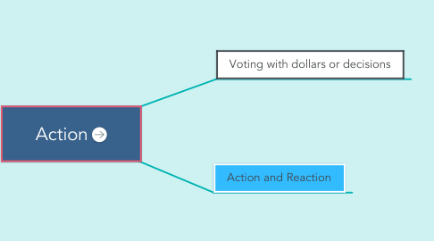 Mind Map: Action