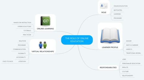 Mind Map: THE ROLE OF ONLINE EDUCATION