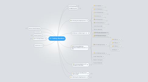 Mind Map: B.1 Solving Equations
