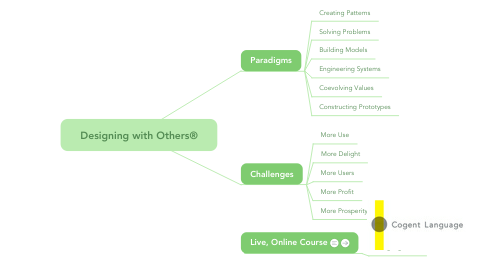 Mind Map: Designing with Others®