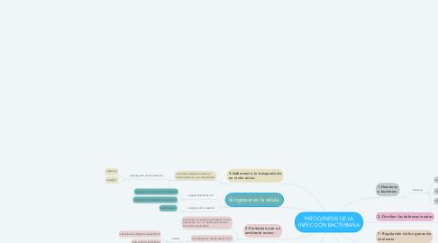 Mind Map: PATOGENESIS DE LA INFECCIÓN BACTERIANA