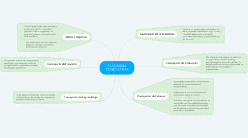 Mind Map: PARADIGMA CONDUCTISTA