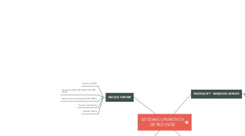 Mind Map: SISTEMAS OPERATIVOS DE RED (NOS)