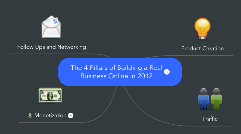 Mind Map: The 4 Pillars of Building a Real Business Online in 2012