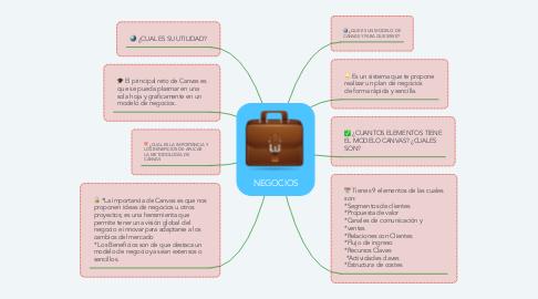 Mind Map: NEGOCIOS