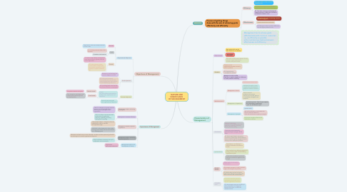 Mind Map: NATURE AND SIGNIFICANCE  OF MANAGEMENT