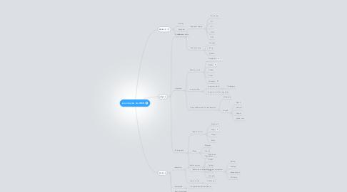 Mind Map: A evolução da WEB