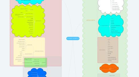 Mind Map: POVIJEST FILOZOFIJE