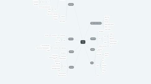 Mind Map: Salsa