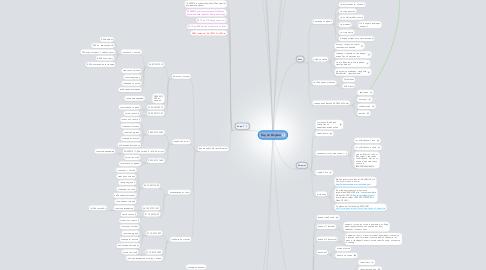 Mind Map: Гид по Якутии