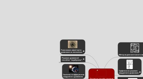 Mind Map: Основные способы решенияквадратных уравнений